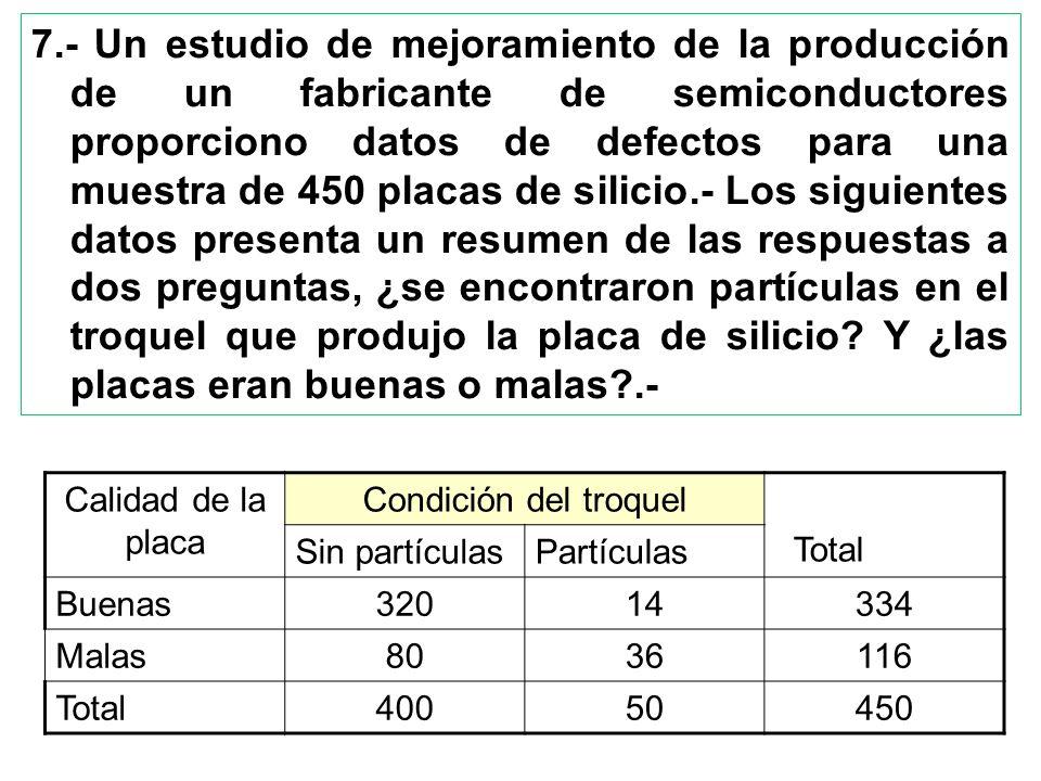 7.- Un estudio de mejoramiento de la producción de un fabricante de semiconductores proporciono datos de defectos para una muestra de 450 placas de si
