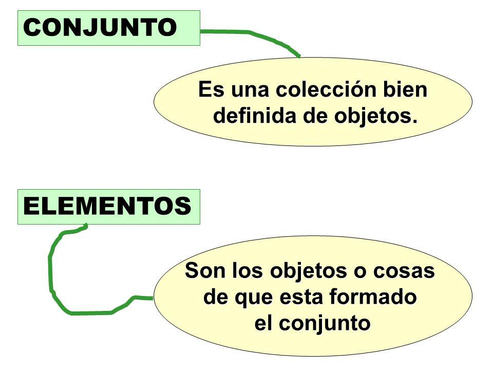 CONJUNTO Es una colección bien definida de objetos. definida de objetos. ELEMENTOS Son los objetos o cosas de que esta formado el conjunto