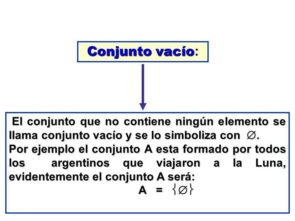 Conjunto vacío : El conjunto que no contiene ningún elemento se llama conjunto vacío y se lo simboliza con. El conjunto que no contiene ningún element