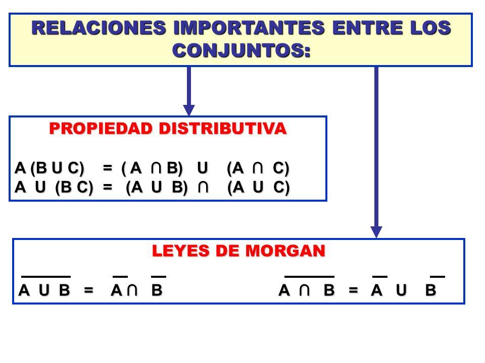 RELACIONES IMPORTANTES ENTRE LOS CONJUNTOS: PROPIEDAD DISTRIBUTIVA A (B U C) = ( A B) U (A C) A U (B C) = (A U B) (A U C) LEYES DE MORGAN A U B = A B