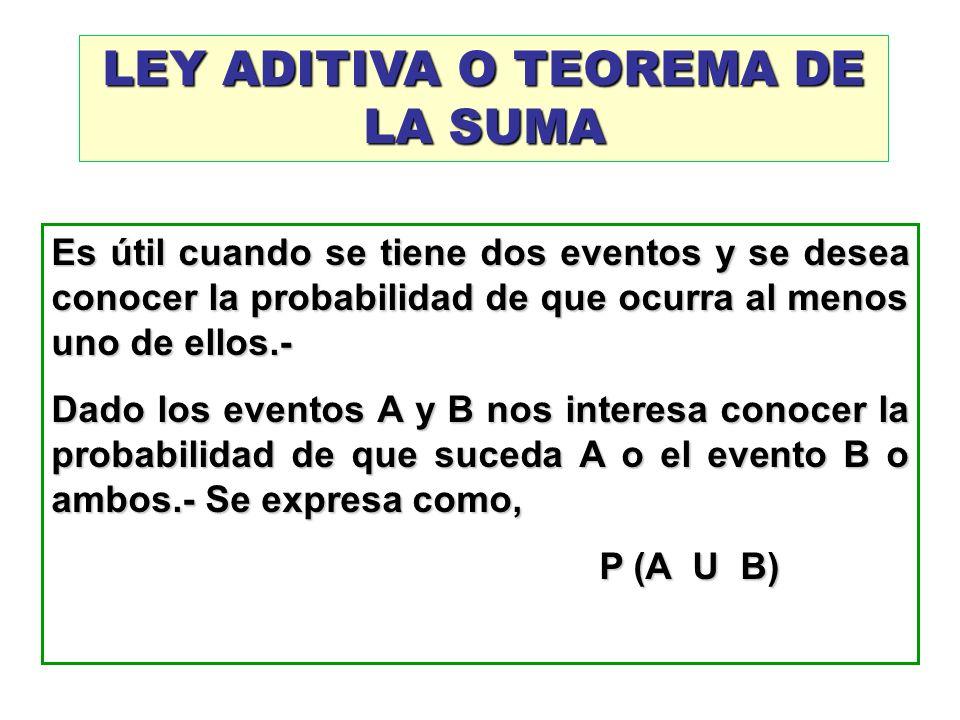 LEY ADITIVA O TEOREMA DE LA SUMA Es útil cuando se tiene dos eventos y se desea conocer la probabilidad de que ocurra al menos uno de ellos.- Dado los