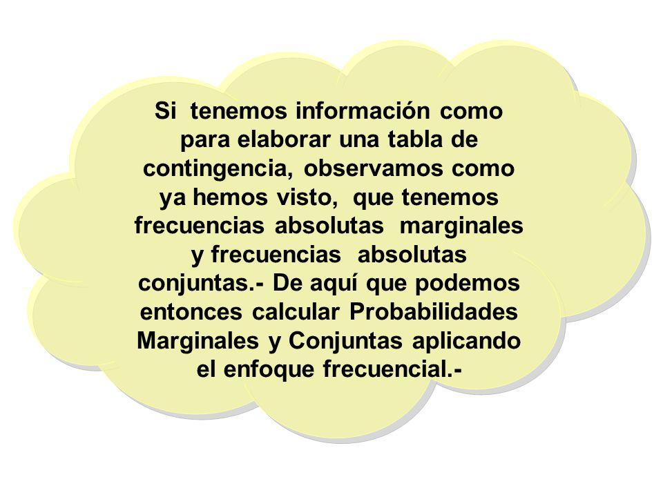 Si tenemos información como para elaborar una tabla de contingencia, observamos como ya hemos visto, que tenemos frecuencias absolutas marginales y fr