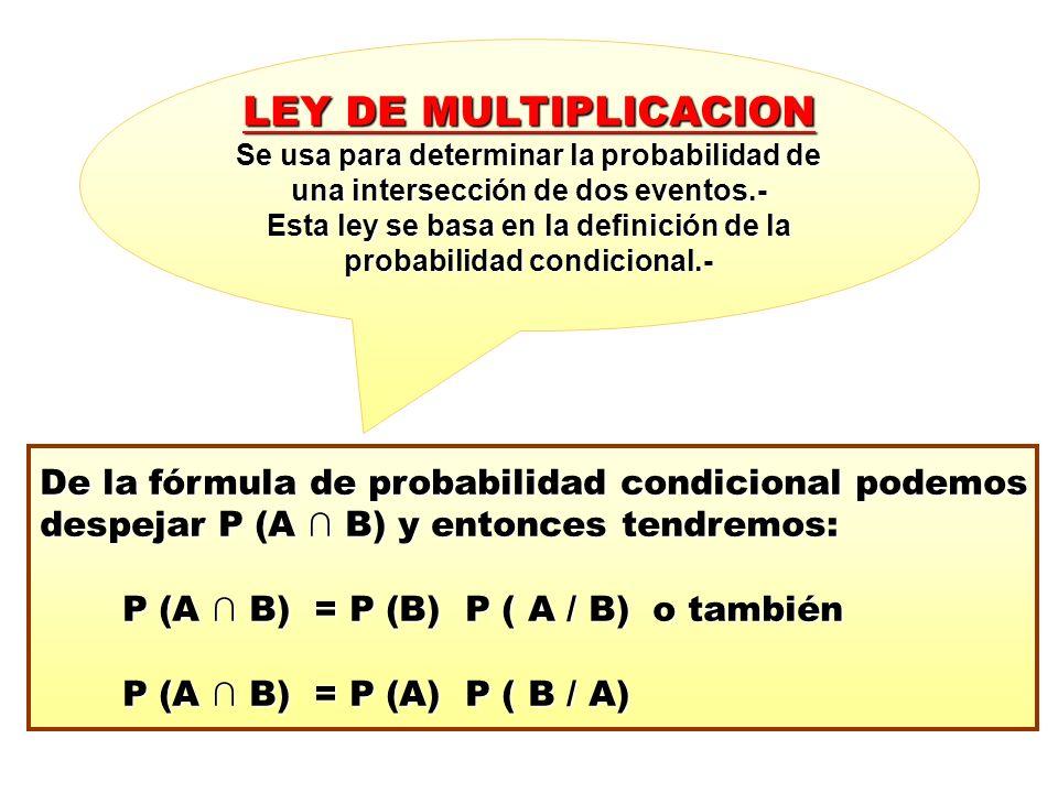 LEY DE MULTIPLICACION Se usa para determinar la probabilidad de una intersección de dos eventos.- Esta ley se basa en la definición de la probabilidad