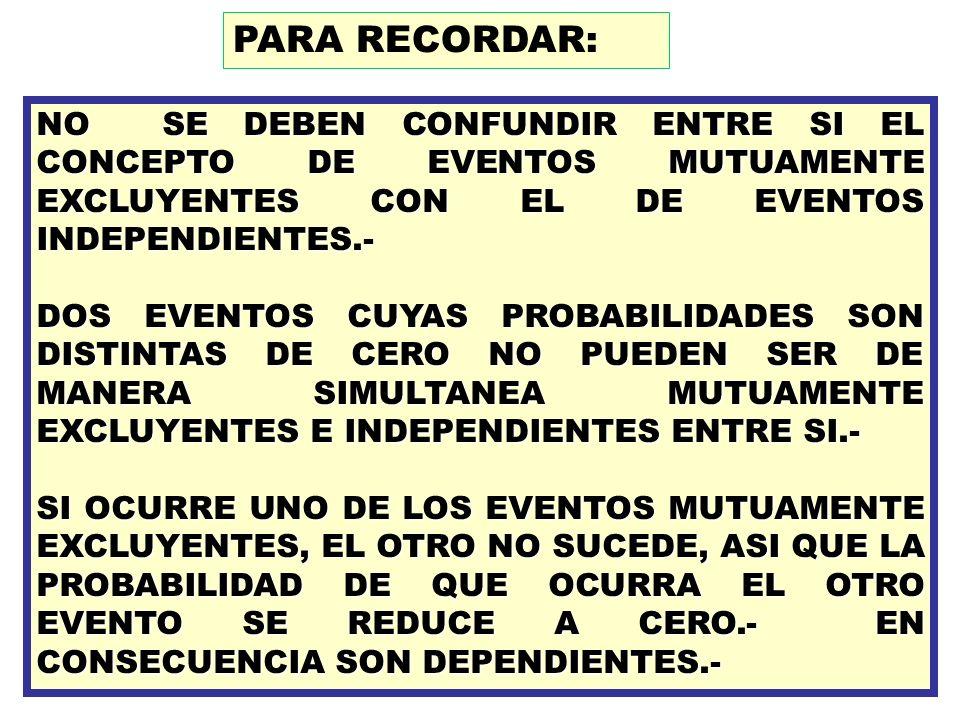 NO SE DEBEN CONFUNDIR ENTRE SI EL CONCEPTO DE EVENTOS MUTUAMENTE EXCLUYENTES CON EL DE EVENTOS INDEPENDIENTES.- DOS EVENTOS CUYAS PROBABILIDADES SON D
