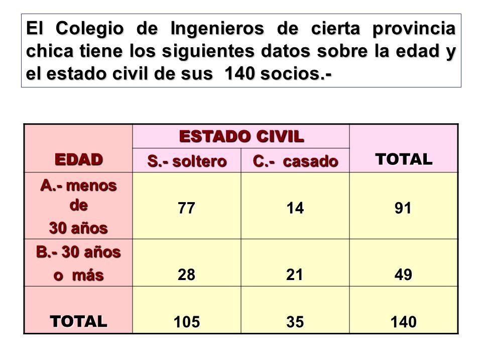 El Colegio de Ingenieros de cierta provincia chica tiene los siguientes datos sobre la edad y el estado civil de sus 140 socios.- EDAD ESTADO CIVIL TO