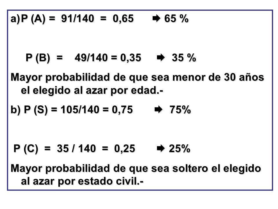 a)P (A) = 91/140 = 0,65 65 % P (B) = 49/140 = 0,35 35 % P (B) = 49/140 = 0,35 35 % Mayor probabilidad de que sea menor de 30 años el elegido al azar p