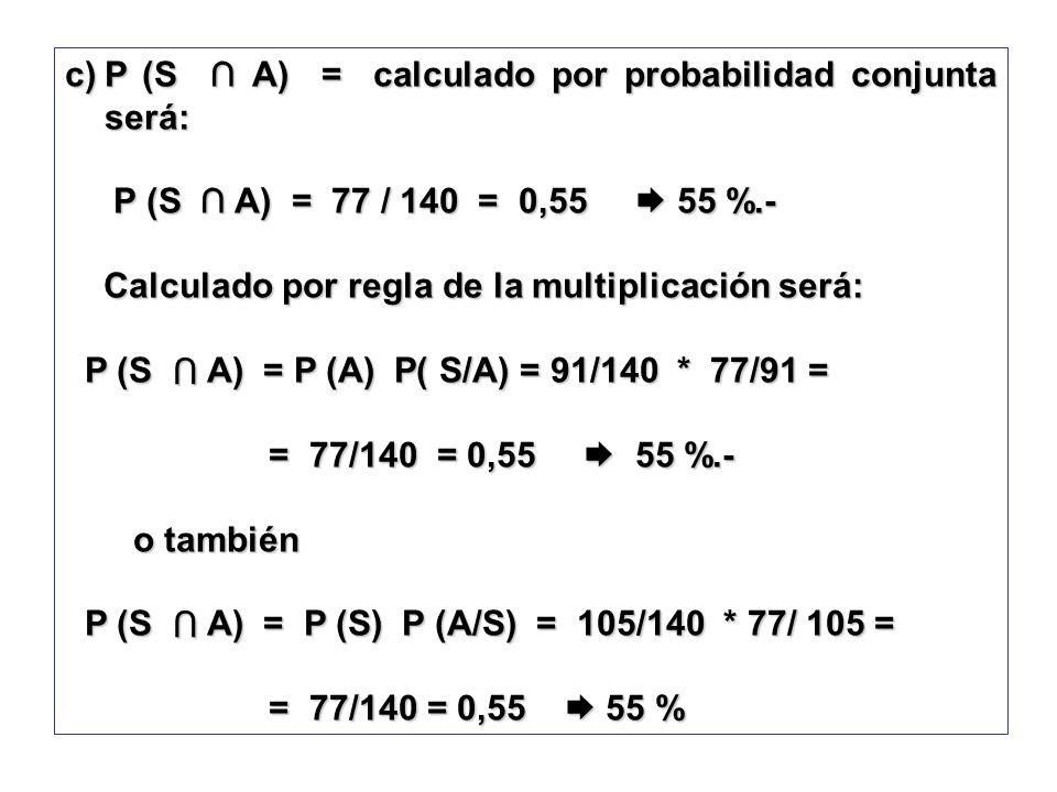 c)P (S A) = calculado por probabilidad conjunta será: P (S A) = 77 / 140 = 0,55 55 %.- P (S A) = 77 / 140 = 0,55 55 %.- Calculado por regla de la mult