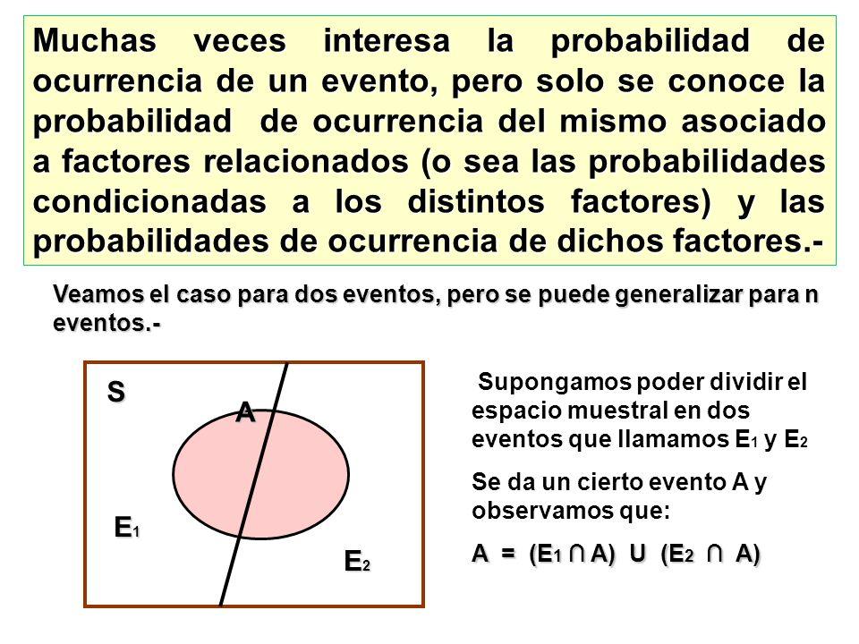 Muchas veces interesa la probabilidad de ocurrencia de un evento, pero solo se conoce la probabilidad de ocurrencia del mismo asociado a factores rela