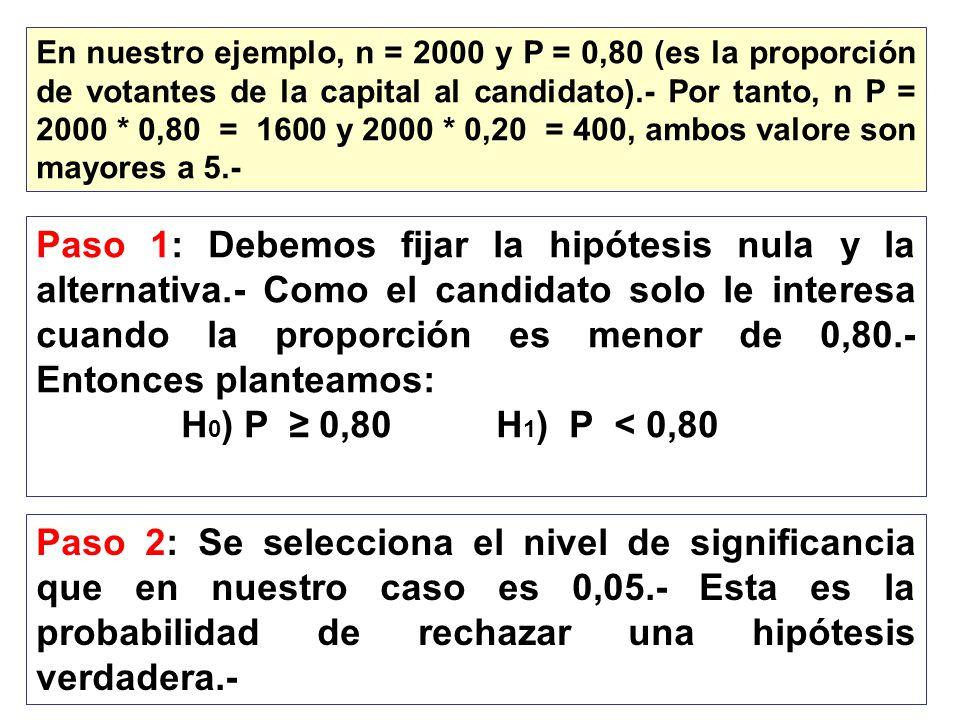 En nuestro ejemplo, n = 2000 y P = 0,80 (es la proporción de votantes de la capital al candidato).- Por tanto, n P = 2000 * 0,80 = 1600 y 2000 * 0,20