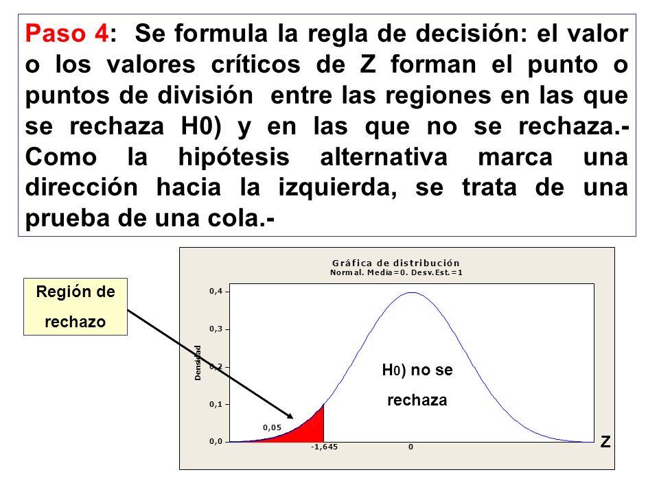 Paso 4: Se formula la regla de decisión: el valor o los valores críticos de Z forman el punto o puntos de división entre las regiones en las que se re