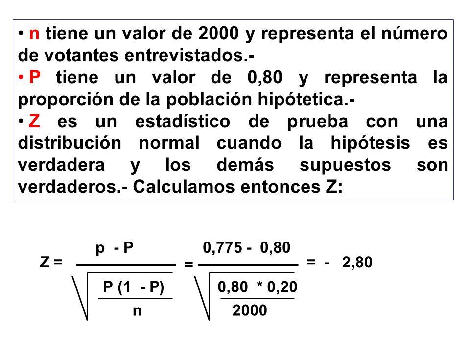 n tiene un valor de 2000 y representa el número de votantes entrevistados.- P tiene un valor de 0,80 y representa la proporción de la población hipóte