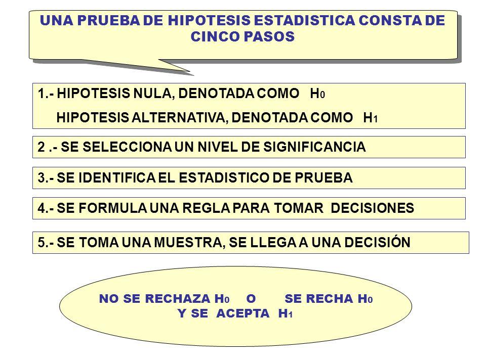 UNA PRUEBA DE HIPOTESIS ESTADISTICA CONSTA DE CINCO PASOS 1.- HIPOTESIS NULA, DENOTADA COMO H 0 HIPOTESIS ALTERNATIVA, DENOTADA COMO H 1 5.- SE TOMA U