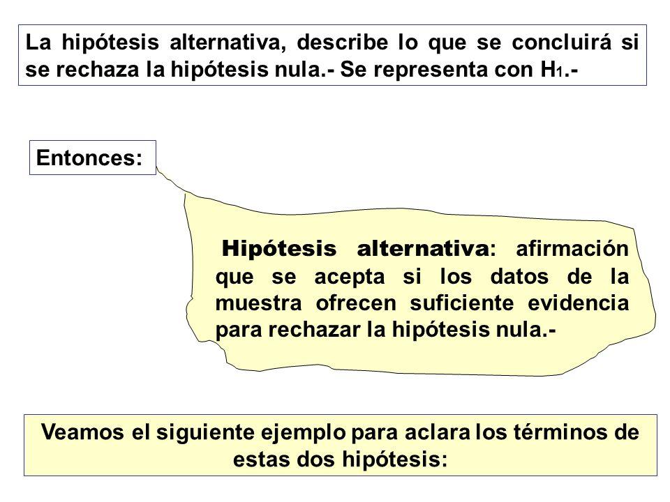 La hipótesis alternativa, describe lo que se concluirá si se rechaza la hipótesis nula.- Se representa con H 1.- Entonces: Hipótesis alternativa : afi