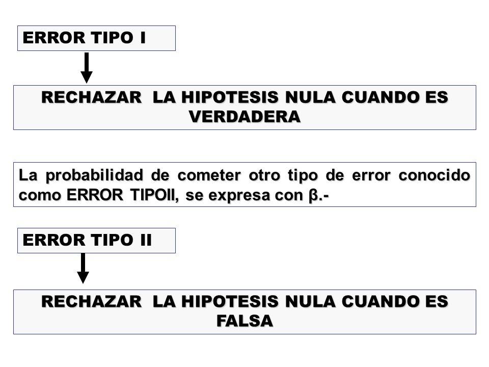 ERROR TIPO I RECHAZAR LA HIPOTESIS NULA CUANDO ES VERDADERA La probabilidad de cometer otro tipo de error conocido como ERROR TIPOII, se expresa con β