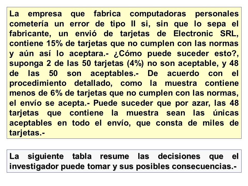 La empresa que fabrica computadoras personales cometería un error de tipo II si, sin que lo sepa el fabricante, un envió de tarjetas de Electronic SRL