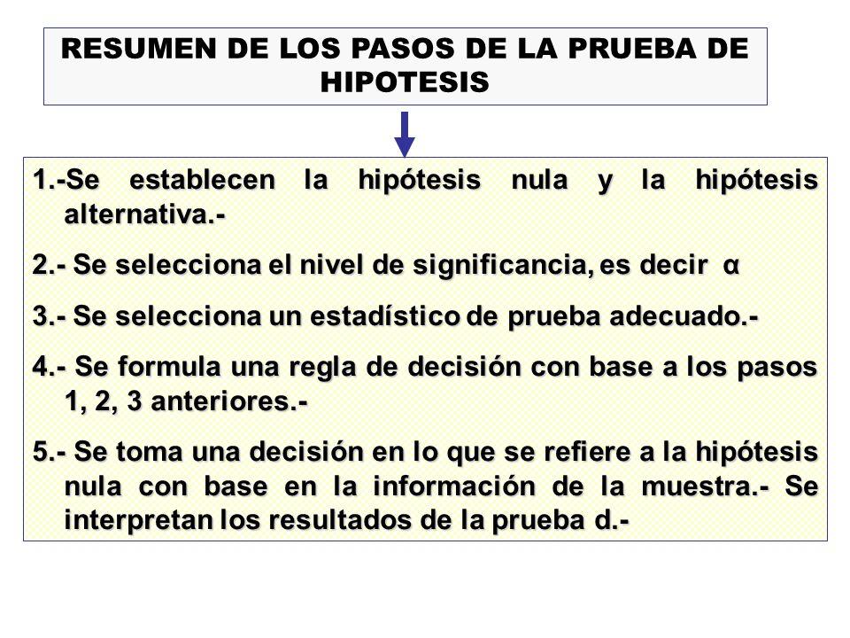 RESUMEN DE LOS PASOS DE LA PRUEBA DE HIPOTESIS 1.-Se establecen la hipótesis nula y la hipótesis alternativa.- 2.- Se selecciona el nivel de significa