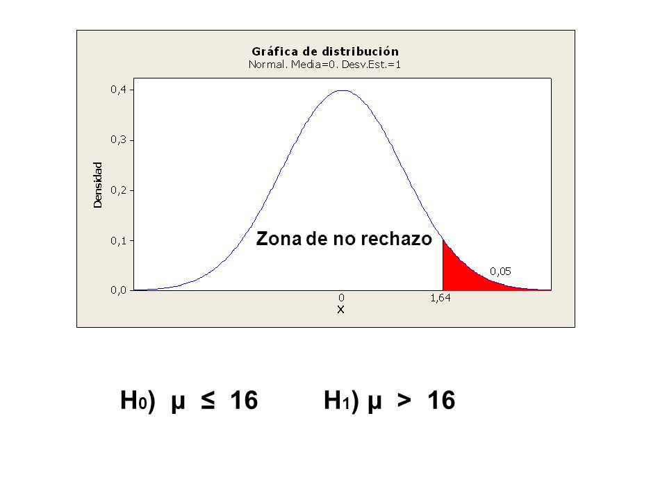 H 0 ) μ 16 H 1 ) μ > 16 Zona de no rechazo