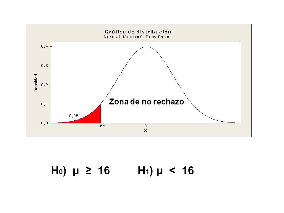 H 0 ) μ 16 H 1 ) μ < 16 Zona de no rechazo