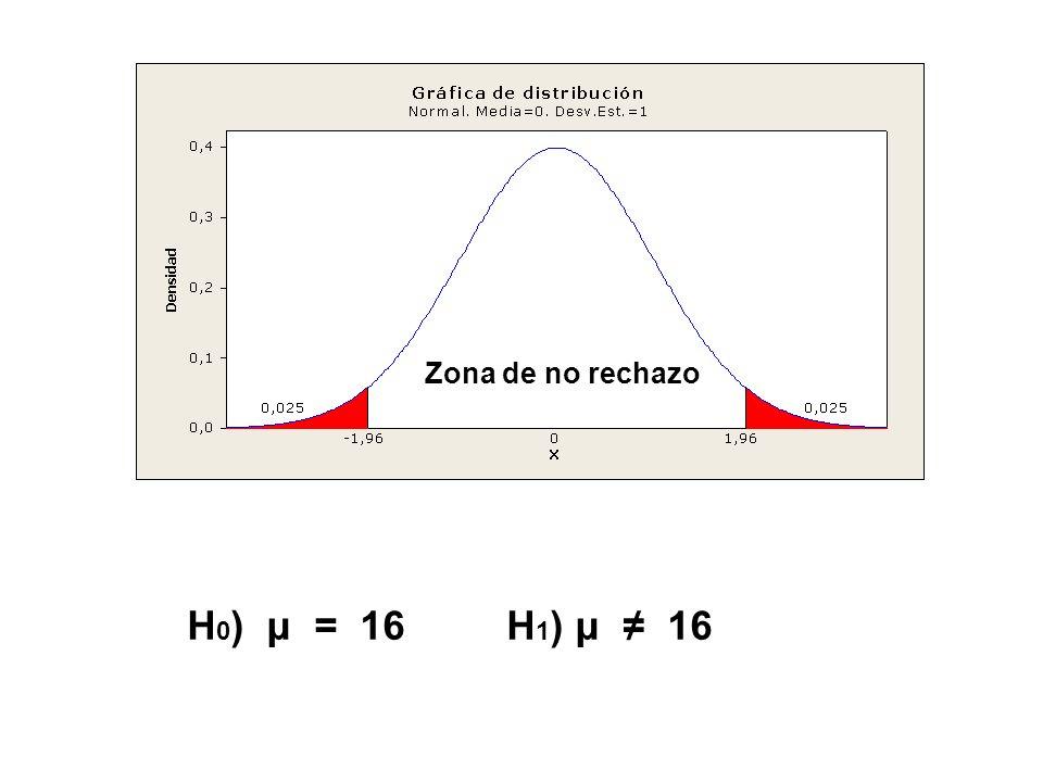 H 0 ) μ = 16 H 1 ) μ 16 Zona de no rechazo