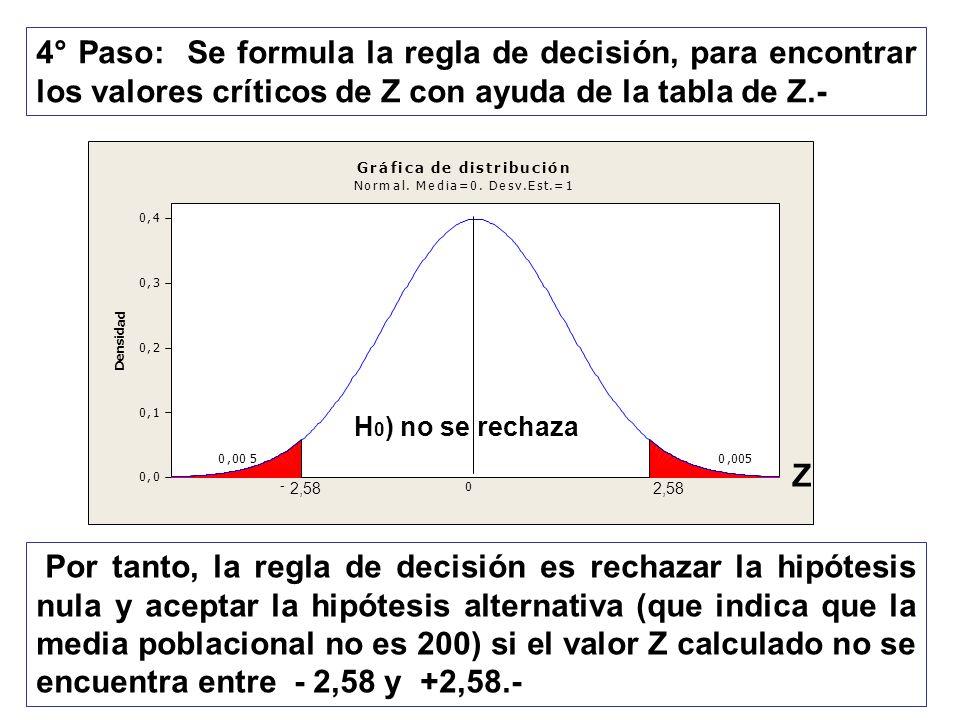 4° Paso: Se formula la regla de decisión, para encontrar los valores críticos de Z con ayuda de la tabla de Z.- 0,005 2,58 0,005 0 Gráfica de distribu
