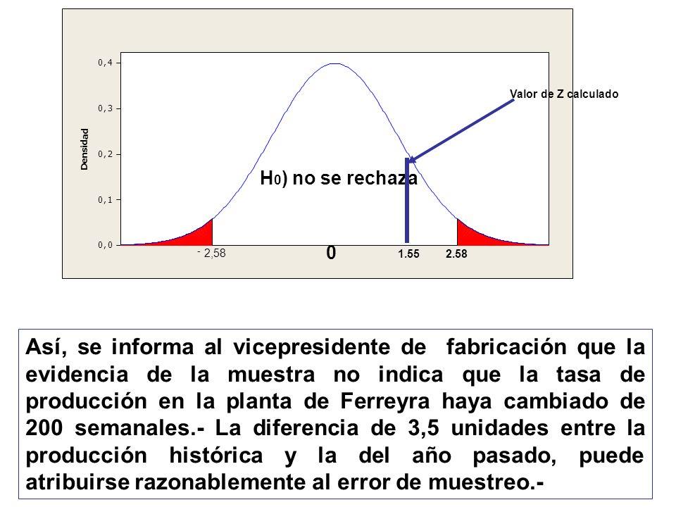 Así, se informa al vicepresidente de fabricación que la evidencia de la muestra no indica que la tasa de producción en la planta de Ferreyra haya camb
