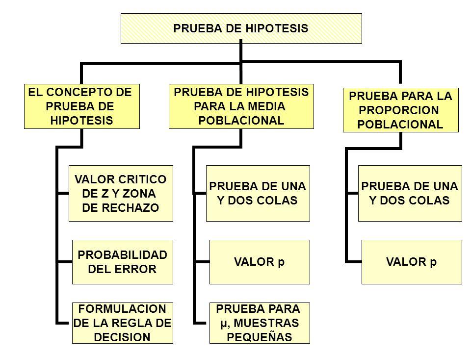 5° Paso: Se toma una muestra de la población (producción semanal), se calcula Z, se aplica la regla de decisión y se llega a la decisión de rechazar la H 0 ) o no.- La cantidad media de escritorios producidos el año pasado (50 semanas, pues la planta cerro 2 semanas por vacaciones) es de 203,5.- La desviación estándar de la población es de 16 escritorios semanales.- Al calcular el valor de Z se obtiene: = = 1.55 Como 1,55 no cae en la región de rechazo, H 0 ) no se rechaza.- La conclusión es : la media de la población no es distinta de 200.- Z = X - μ σ /n 203.5 - 200 16 / 50