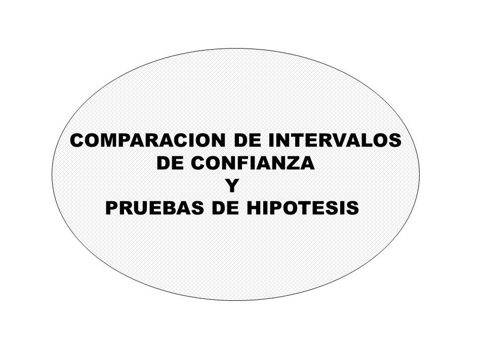 COMPARACION DE INTERVALOS DE CONFIANZA Y PRUEBAS DE HIPOTESIS