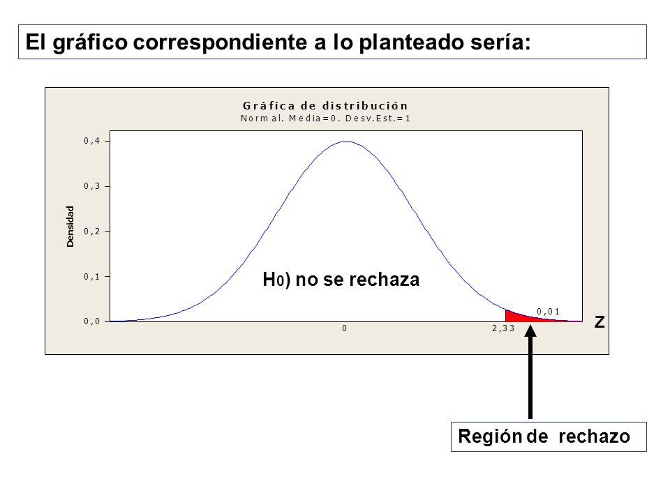 El gráfico correspondiente a lo planteado sería: H 0 ) no se rechaza Región de rechazo Z