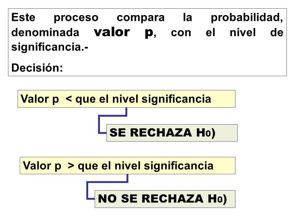 Este proceso compara la probabilidad, denominada valor p, con el nivel de significancia.- Decisión: Valor p < que el nivel significancia Valor p > que