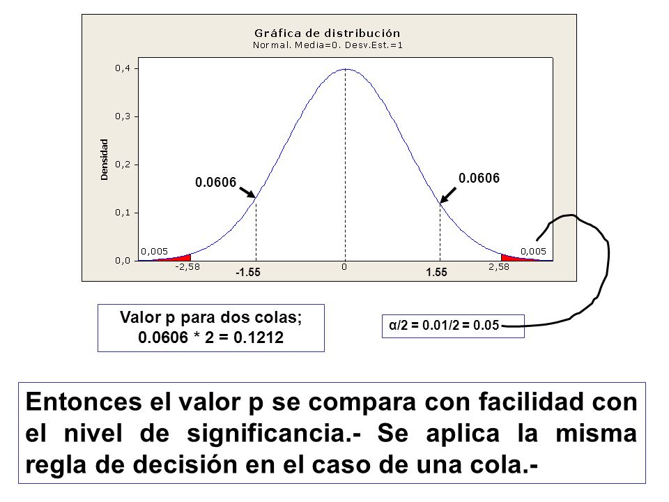 Entonces el valor p se compara con facilidad con el nivel de significancia.- Se aplica la misma regla de decisión en el caso de una cola.- -1.551.55 α