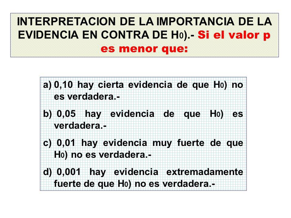 INTERPRETACION DE LA IMPORTANCIA DE LA EVIDENCIA EN CONTRA DE H 0 ).- Si el valor p es menor que: a)0,10 hay cierta evidencia de que H 0 ) no es verda