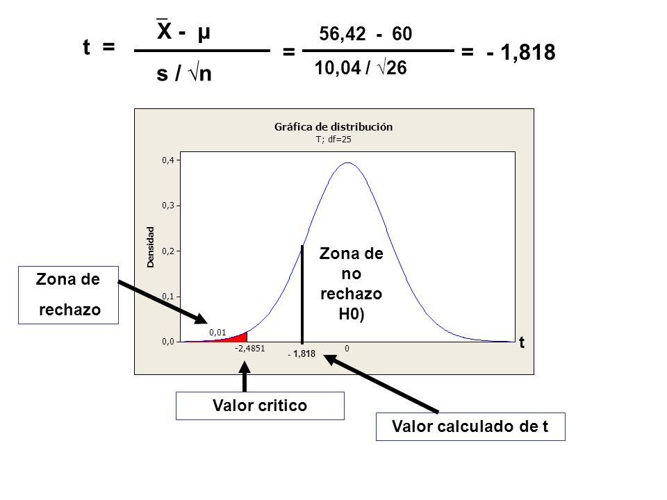 t = X - μ s / n = 56,42 - 60 10,04 / 26 = - 1,818 - 1,818 Zona de rechazo Valor critico t Valor calculado de t Zona de no rechazo H0)