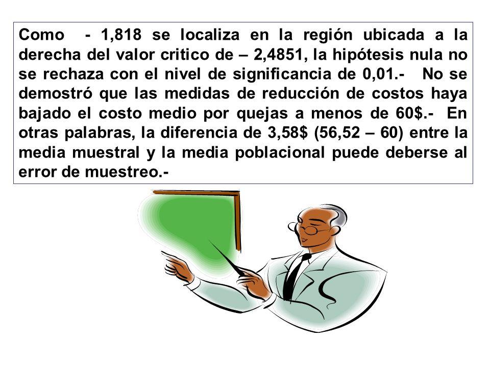 Como - 1,818 se localiza en la región ubicada a la derecha del valor critico de – 2,4851, la hipótesis nula no se rechaza con el nivel de significanci