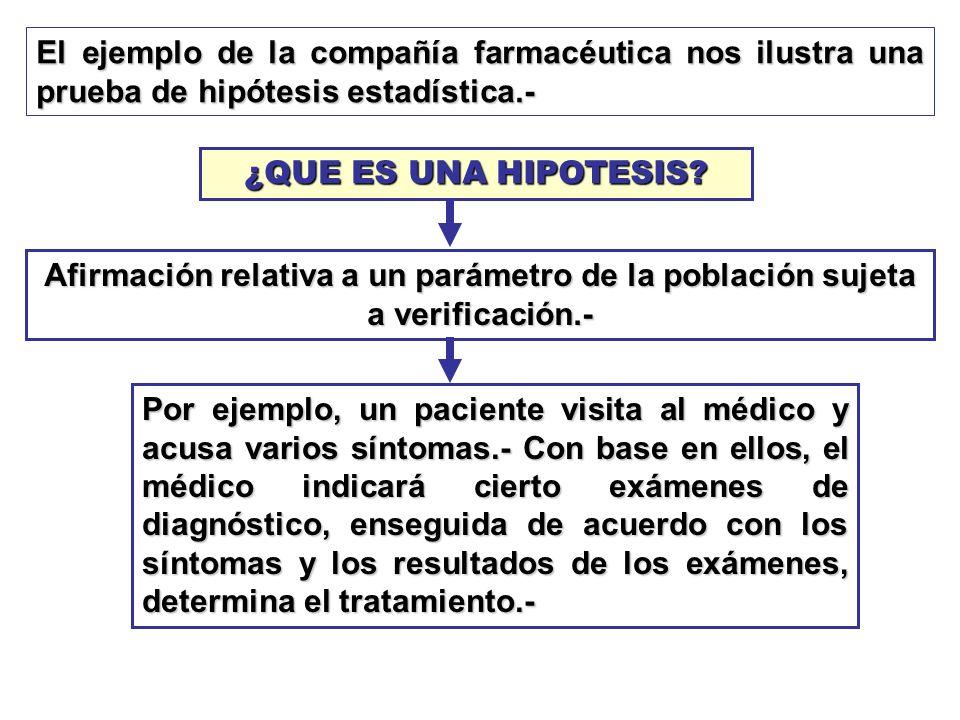 El ejemplo de la compañía farmacéutica nos ilustra una prueba de hipótesis estadística.- ¿QUE ES UNA HIPOTESIS? Afirmación relativa a un parámetro de