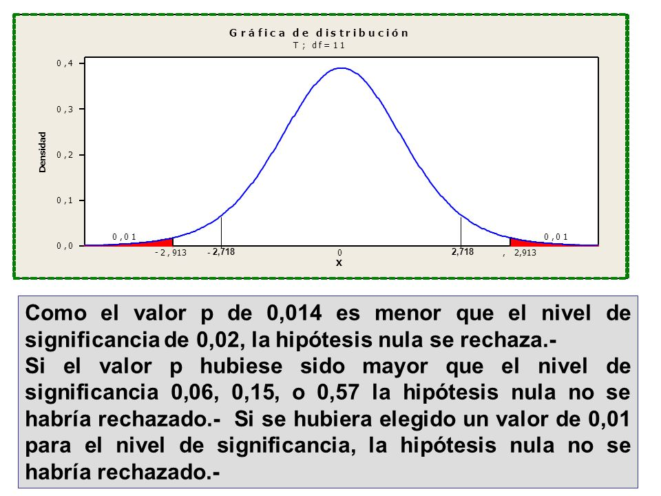 Como el valor p de 0,014 es menor que el nivel de significancia de 0,02, la hipótesis nula se rechaza.- Si el valor p hubiese sido mayor que el nivel