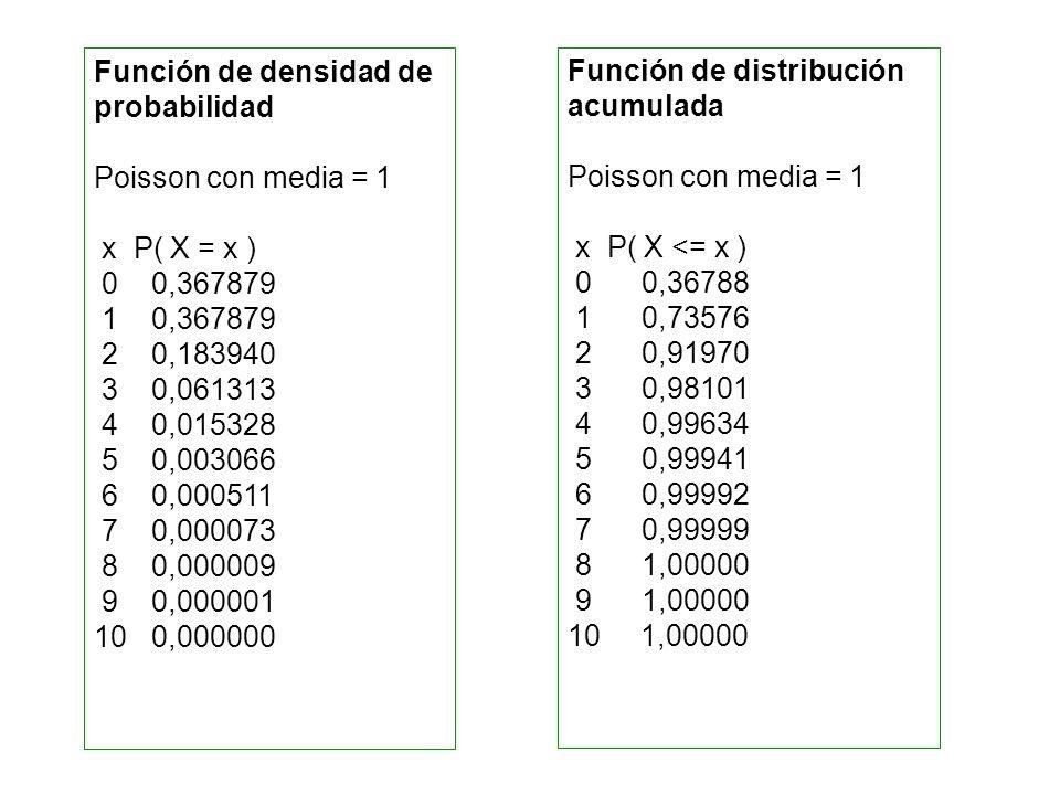 Función de densidad de probabilidad Poisson con media = 1 x P( X = x ) 0 0,367879 1 0,367879 2 0,183940 3 0,061313 4 0,015328 5 0,003066 6 0,000511 7