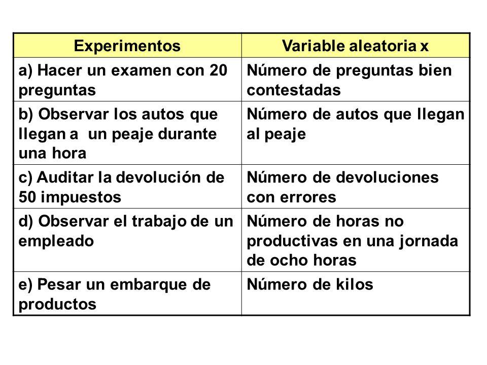 ExperimentosVariable aleatoria x a) Hacer un examen con 20 preguntas Número de preguntas bien contestadas b) Observar los autos que llegan a un peaje