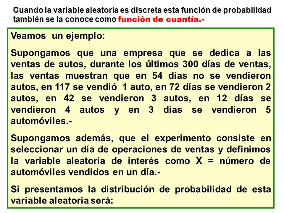 Cuando la variable aleatoria es discreta esta función de probabilidad también se la conoce como función de cuantía.- Veamos un ejemplo: Supongamos que