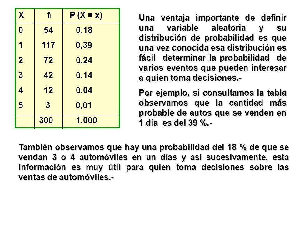 X f i P (X = x) 0 54 0,18 1 117 0,39 2 72 0,24 3 42 0,14 4 12 0,04 5 3 0,01 300 1,000 300 1,000 Una ventaja importante de definir una variable aleator