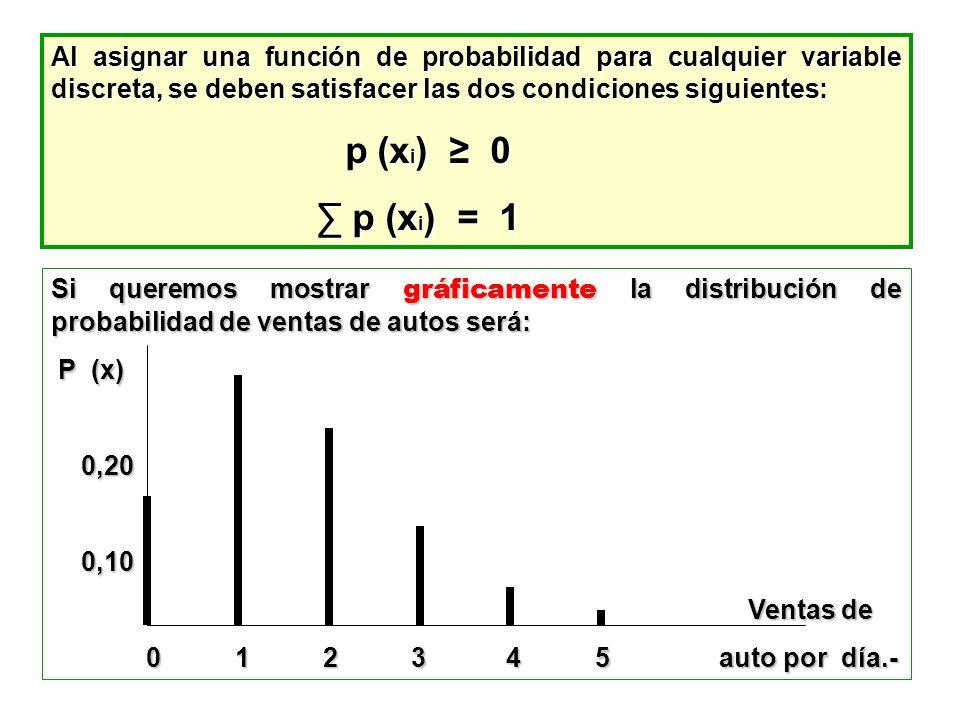 Al asignar una función de probabilidad para cualquier variable discreta, se deben satisfacer las dos condiciones siguientes: p (x i ) 0 p (x i ) 0 p (
