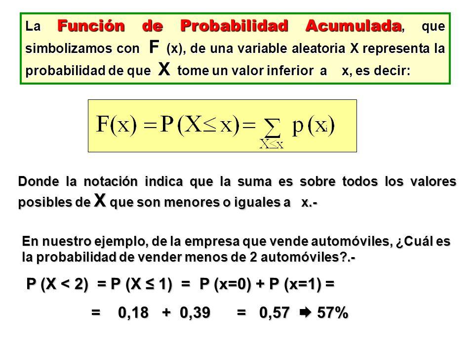 La Función de Probabilidad Acumulada, que simbolizamos con F (x), de una variable aleatoria X representa la probabilidad de que X tome un valor inferi
