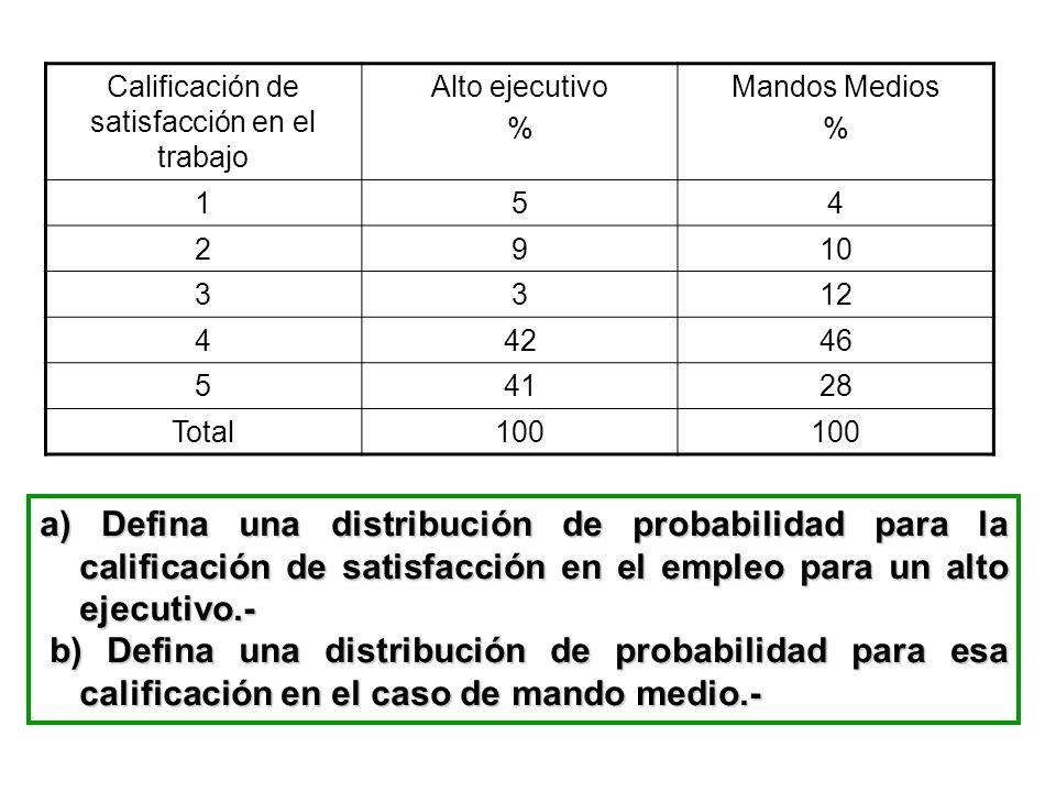 Calificación de satisfacción en el trabajo Alto ejecutivo % Mandos Medios % 154 2910 3312 44246 54128 Total100 a) Defina una distribución de probabili