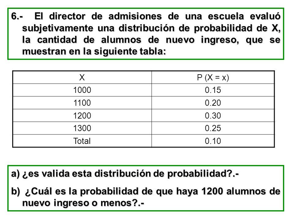 6.- El director de admisiones de una escuela evaluó subjetivamente una distribución de probabilidad de X, la cantidad de alumnos de nuevo ingreso, que