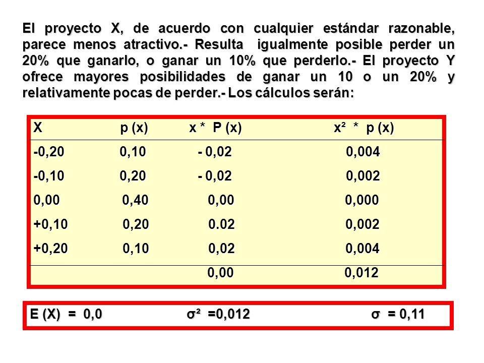 El proyecto X, de acuerdo con cualquier estándar razonable, parece menos atractivo.- Resulta igualmente posible perder un 20% que ganarlo, o ganar un