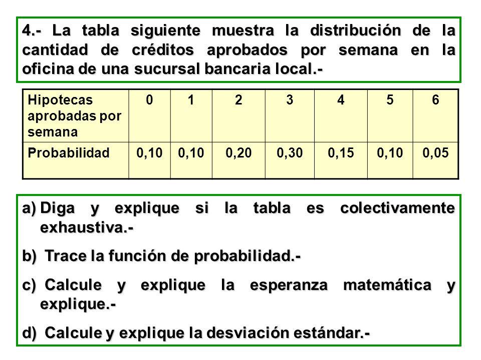 4.- La tabla siguiente muestra la distribución de la cantidad de créditos aprobados por semana en la oficina de una sucursal bancaria local.- Hipoteca