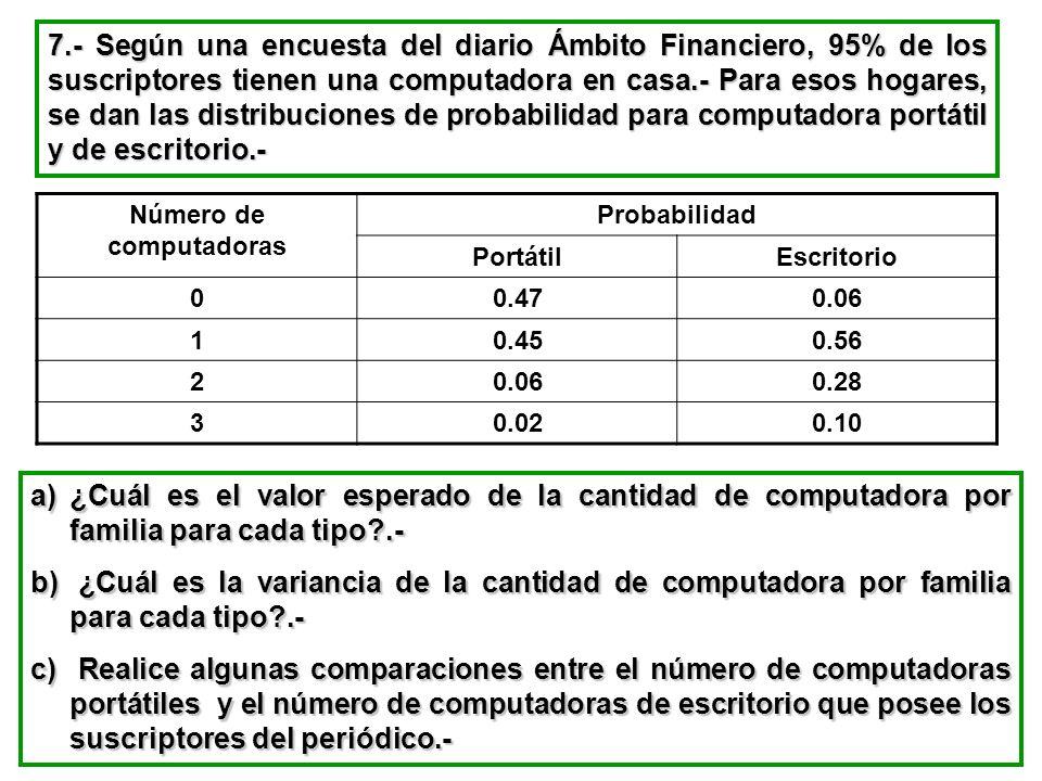 7.- Según una encuesta del diario Ámbito Financiero, 95% de los suscriptores tienen una computadora en casa.- Para esos hogares, se dan las distribuci