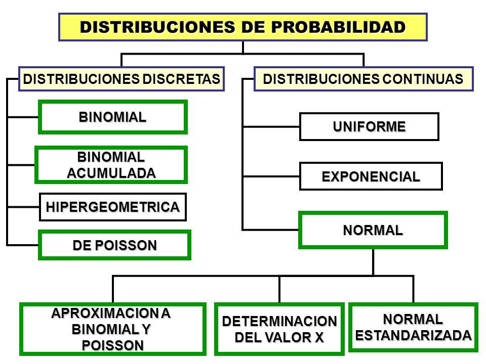 DISTRIBUCIONES DE PROBABILIDAD DISTRIBUCIONES DISCRETAS DISTRIBUCIONES CONTINUAS BINOMIAL BINOMIALACUMULADA HIPERGEOMETRICA UNIFORME EXPONENCIAL NORMA