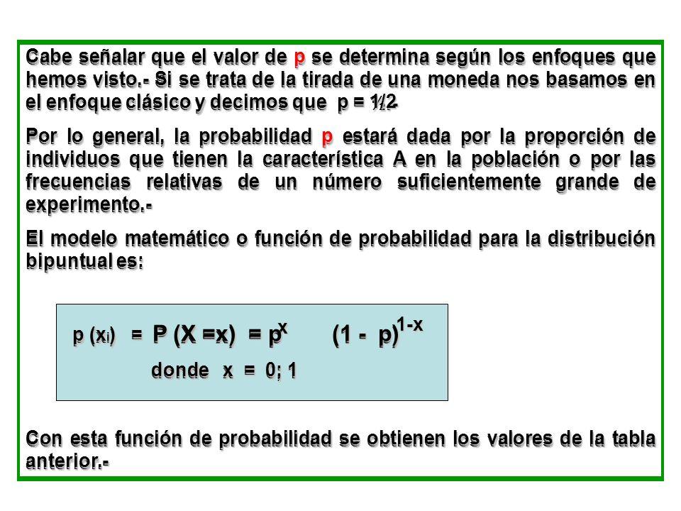 Cabe señalar que el valor de p se determina según los enfoques que hemos visto.- Si se trata de la tirada de una moneda nos basamos en el enfoque clás