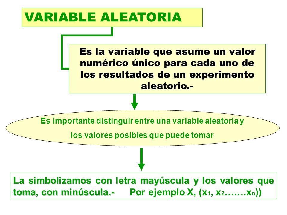 VARIABLE ALEATORIA Es la variable que asume un valor numérico único para cada uno de los resultados de un experimento aleatorio.- Es importante distin