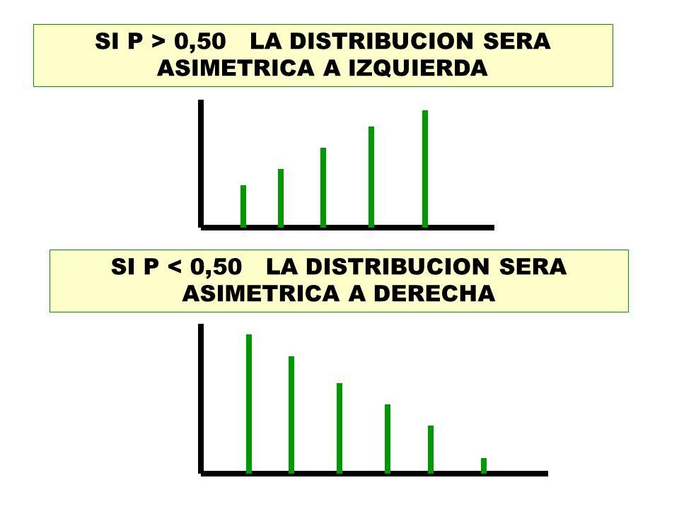 SI P > 0,50 LA DISTRIBUCION SERA ASIMETRICA A IZQUIERDA SI P < 0,50 LA DISTRIBUCION SERA ASIMETRICA A DERECHA